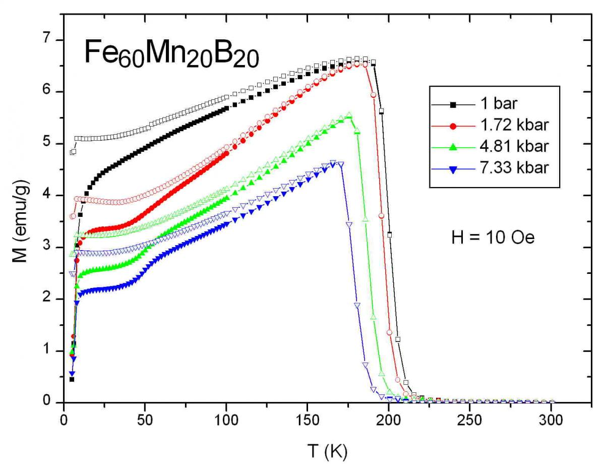 FeMnB-MTcurve.jpg